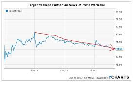 on target sports black friday smart retirement target has been targeted target corporation