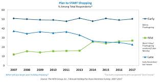 a procrastination dwindles as more shoppers plan