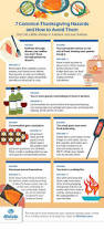 have a good thanksgiving 7 common thanksgiving hazards and how to avoid them mental floss
