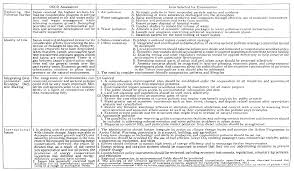 format of performance appraisal form template for resume microsoft