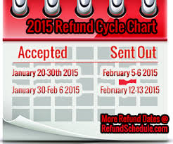 Estimate Tax Refund 2014 by Tax Refund Chart Socialmediaworks Co