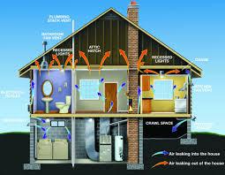hvac energy audit us air contractors heating u0026 air conditioning