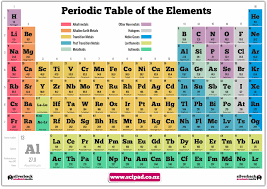 periodic table poster large periodic table poster scipad student shop