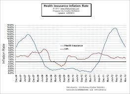 us bureau of labor statistics cpi health insurance inflation