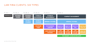 six types of law firm clients 005 legal evolution