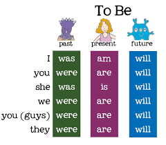 to be conjugation chart search kids learning