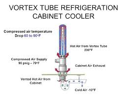 compressed air cabinet coolers emerging technologies available to reduce compressed air demand