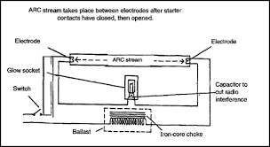Light Fixture Ballast How To Drive Black Light Electronics Forum Circuits
