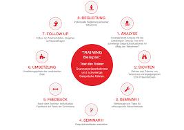 schwierige gespräche führen drobnak coaching und beratung