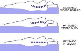 miglior materasso per la schiena materassi per problemi di schiena lombalgia cervicalgia ernie e