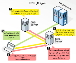 How Dns Works by