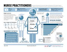 nurse practitioner resume sample nurse resume template writing tips 2016 2017 resume 2016 nurse practitioners career