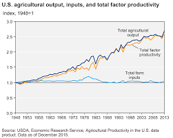 United States Department Of Agriculture Rural Development Usda Ers Farming And Farm Income