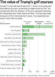 Cost To Build Report Is Trump Struggling To Find The Green With His Golf Investments