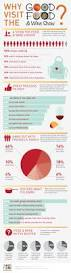 Cooking Infographic by Good Food U0026 Wine Visitors Food Infographics