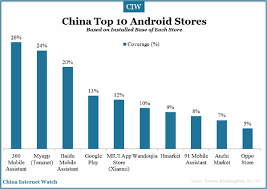 top ten android top 10 android app stores in china china