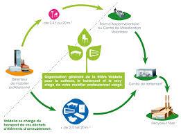 recyclage mobilier bureau actualités spark office et le recyclage du mobilier de bureau