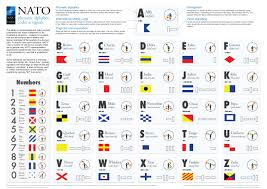 Flag Signals Meaning Nato News Nato Phonetic Alphabet Codes And Signals 21 Dec 2017