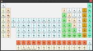 Ni On The Periodic Table Choose An Element Material Science Codeproject