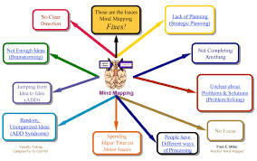 overview of mind mapping and its many uses master mind mapper