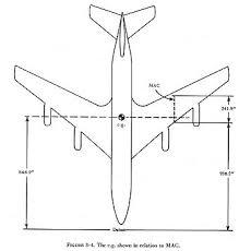 aerodynamic chord terminology