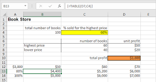 two way data table excel data tables in excel easy excel tutorial
