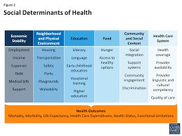 beyond health care the role of social determinants in promoting