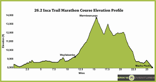 Machu Picchu Map Official 26 2 Mile Inca Trail Marathon To Machu Picchu Peru