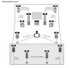 surround sound diagram how to connect surround sound to a home