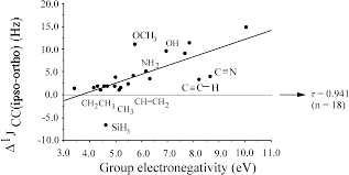 ijms free full text chemical reactivity as described by