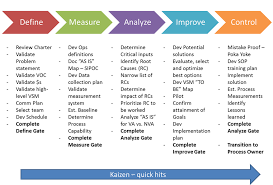dmaic report template dmaic tools search lean vs six sigma