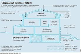 Calculating Square Footage Of House How Big Is Your House That Depends Mansion Global