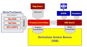 service bureau membership of dsb product committee announced association of