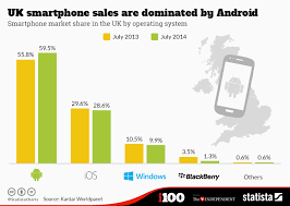 android vs iphone market chart uk smartphone sales are dominated by android statista