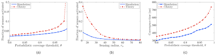 energy efficient protocol for deterministic and probabilistic