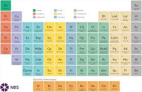 Periodic Table Timeline Periodic Table Periodic111 Twitter