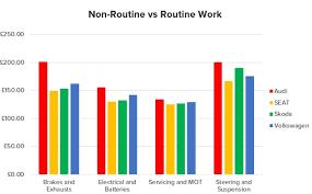 audi maintenance costs vw vs audi vs seat vs skoda maintenance costs revealed