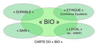 Consommation De Produits Bio Dans Bio Logique Sur La Logique De Production Et De Consommation Des