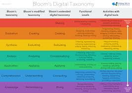 taxonomies of learning aims and objectives