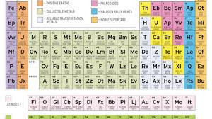 Halogen On Periodic Table The Periodic Table Of Sports Cars According To Car And Driver