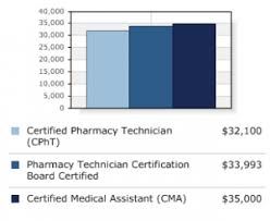 employment certificate with salary pharmacy technician salary how much do pharmacy technicians earn