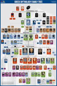 greek gods family tree poster 24x36