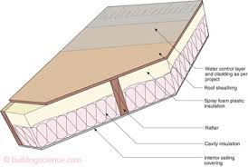 can unvented roof assemblies be insulated with fiberglass gm 0905 irc faq conditioned attics building science corporation