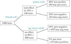 interpretation of p values open science