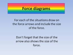 force diagrams by pinkhelen teaching resources tes