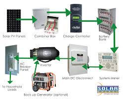 solar with battery backup emergency power systems solar energy usa