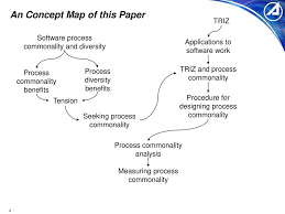 Concept Mapping Software Using Triz To Balance Software Process Commonality And Diversity