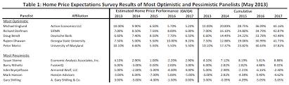 economists predict home value appreciation through 2017 to economists home value appreciation to exceed 5 percent through 2013