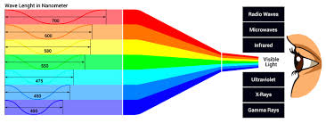 Cmyk Spectrum How To Get The Best Print Color Rgb Vs Cmyk With Printify