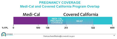 foster youth pregnancy medi cal updates to covered california